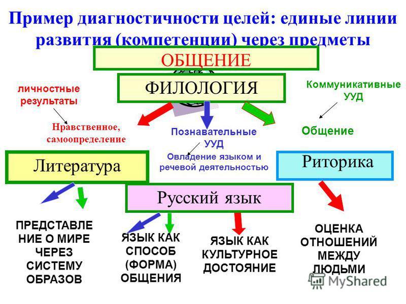 Пример диагностичности целей: единые линии развития (компетенции) через предметы Риторика ФИЛОЛОГИЯ Нравственное, самоопределение Общение Литература ПРЕДСТАВЛЕНИЕ О МИРЕ ЧЕРЕЗ СИСТЕМУ ОБРАЗОВ ЯЗЫК КАК СПОСОБ (ФОРМА) ОБЩЕНИЯ ЯЗЫК КАК КУЛЬТУРНОЕ ДОСТОЯ
