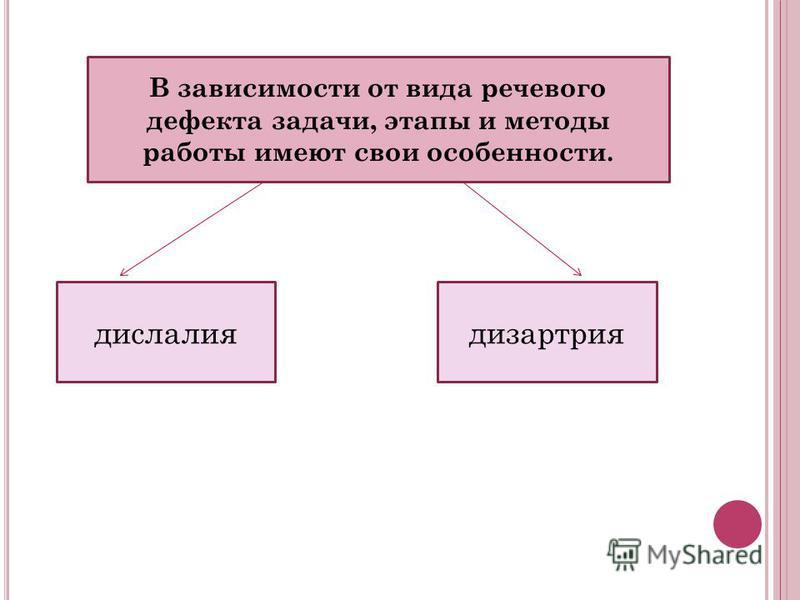 В зависимости от вида речевого дефекта задачи, этапы и методы работы имеют свои особенности. дислалия дизартрия