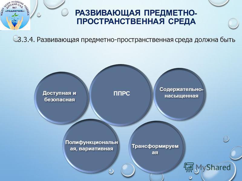 Содержательно - насыщенная Трансформируем ая Полифункциональн ая, вариативная Доступная и безопасная РАЗВИВАЮЩАЯ ПРЕДМЕТНО - ПРОСТРАНСТВЕННАЯ СРЕДА ППРС 3.3.4. Развивающая предметно-пространственная среда должна быть