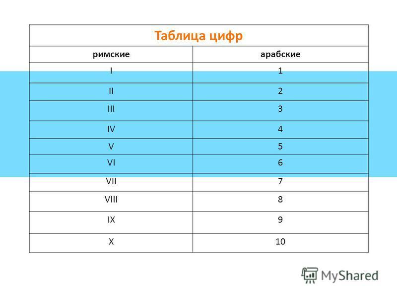 Таблица цифр римские арабские I1 II2 III3 IV4 V5 VI6 VII7 VIII8 IX9 X10
