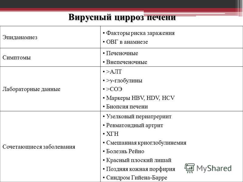 Вирусный цирроз печени Эпиданамнез Факторы риска заражения ОВГ в анамнезе Симптомы Печеночные Внепеченочные Лабораторные данные >АЛТ > -глобулины >СОЭ Маркеры HBV, HDV, HCV Биопсия печени Сочетающиеся заболевания Узелковый периатрериит Ревматоидный а