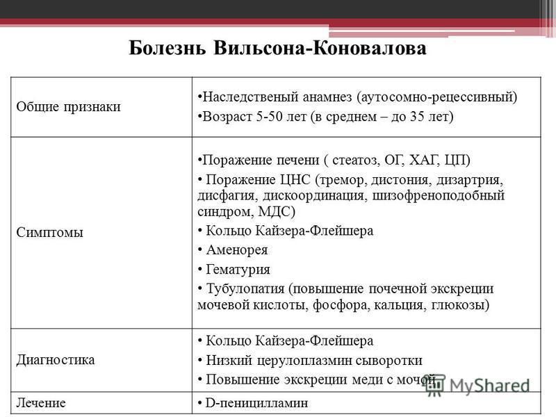 Болезнь Вильсона-Коновалова Общие признаки Наследственый анамнез (аутосомно-рецессивный) Возраст 5-50 лет (в среднем – до 35 лет) Симптомы Поражение печени ( стеатоз, ОГ, ХАГ, ЦП) Поражение ЦНС (тремор, дистония, дизартрия, дисфагия, дискоординация,