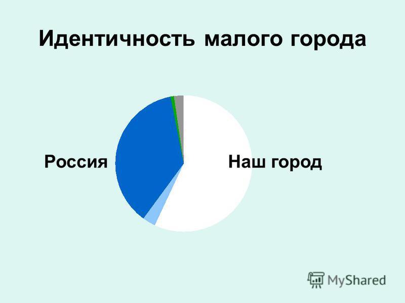 Идентичность малого города Россия Наш город