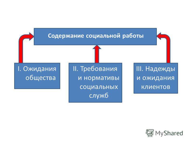 Содержание социальной работы II. Требования и нормативы социальных служб I. Ожидания общества III. Надежды и ожидания клиентов