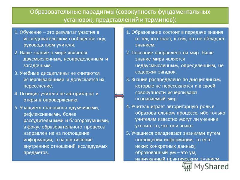 Образовательные парадигмы (совокупность фундаментальных установок, представлений и терминов): 1. Обучение – это результат участия в исследовательском сообществе под руководством учителя. 2. Наше знание о мире является двусмысленным, неопределенным и