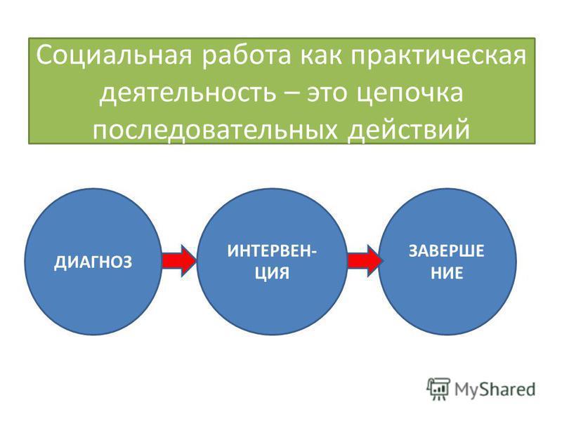 Социальная работа как практическая деятельность – это цепочка последовательных действий ДИАГНОЗ ИНТЕРВЕН- ЦИЯ ЗАВЕРШЕНИЕ
