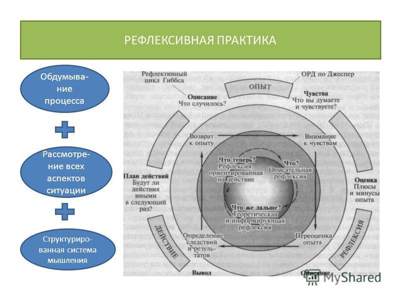 РЕФЛЕКСИВНАЯ ПРАКТИКА Обдумыва- ние процесса Рассмотре- ние всех аспектов ситуации Структуриро- ванная система мышления