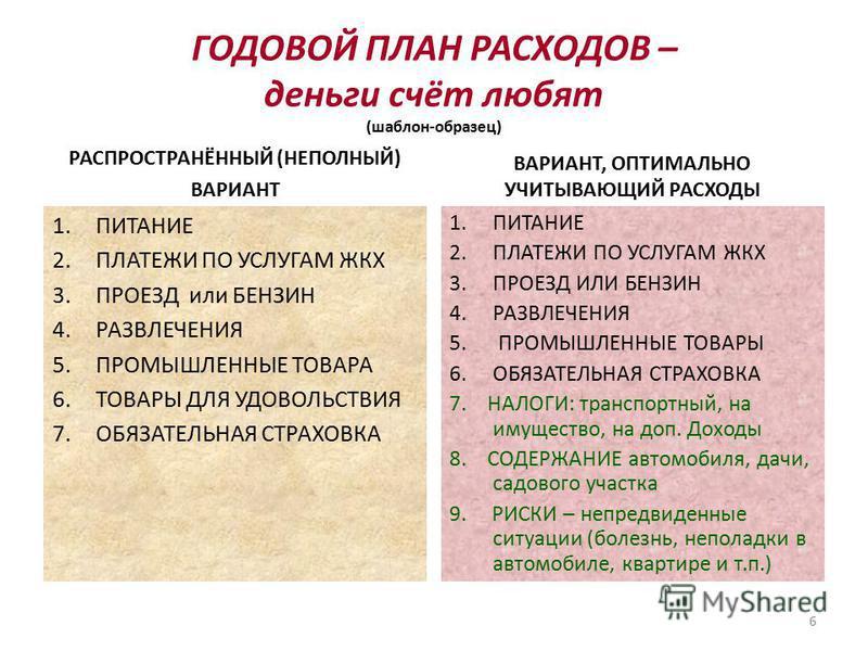 ГОДОВОЙ ПЛАН РАСХОДОВ – деньги счёт любят (шаблон-образец) РАСПРОСТРАНЁННЫЙ (НЕПОЛНЫЙ) ВАРИАНТ 1. ПИТАНИЕ 2. ПЛАТЕЖИ ПО УСЛУГАМ ЖКХ 3. ПРОЕЗД или БЕНЗИН 4. РАЗВЛЕЧЕНИЯ 5. ПРОМЫШЛЕННЫЕ ТОВАРА 6. ТОВАРЫ ДЛЯ УДОВОЛЬСТВИЯ 7. ОБЯЗАТЕЛЬНАЯ СТРАХОВКА ВАРИАН