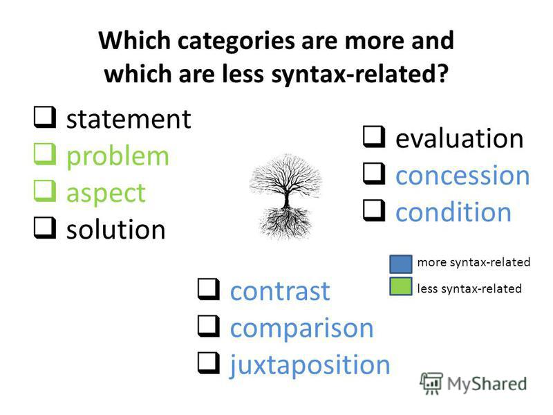 statement problem aspect solution evaluation concession condition Which categories are more and which are less syntax-related? contrast comparison juxtaposition more syntax-related less syntax-related