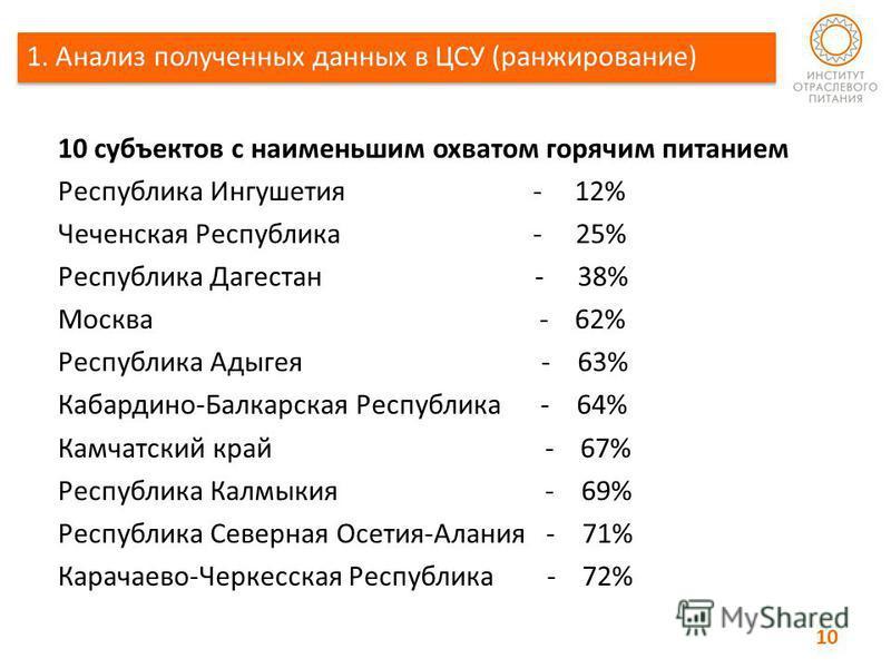 10 субъектов с наименьшим охватом горячим питанием Республика Ингушетия - 12% Чеченская Республика - 25% Республика Дагестан - 38% Москва - 62% Республика Адыгея - 63% Кабардино-Балкарская Республика - 64% Камчатский край - 67% Республика Калмыкия -