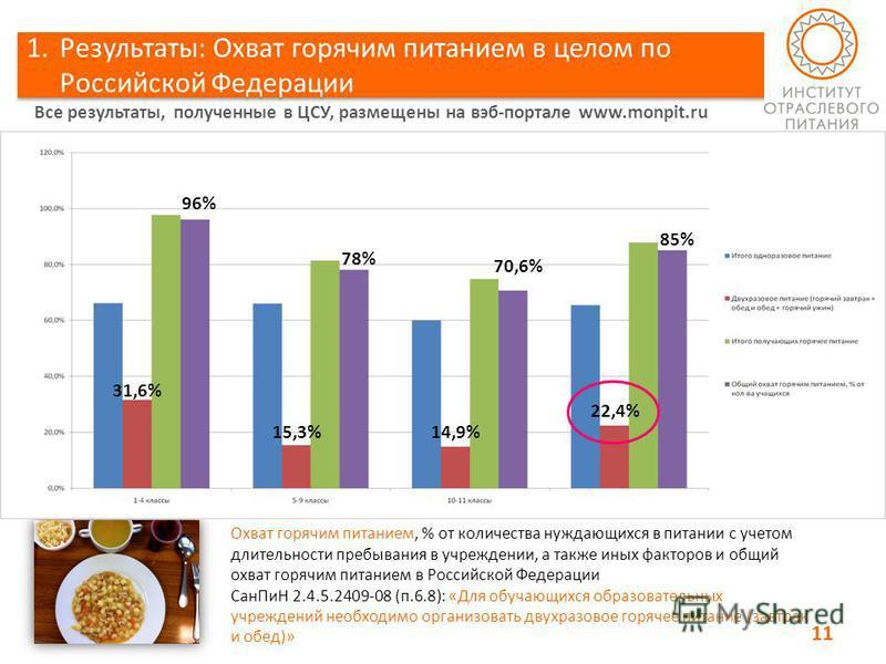 1.Результаты: Охват горячим питанием в целом по Российской Федерации Охват горячим питанием, % от количества нуждающихся в питании с учетом длительности пребывания в учреждении, а также иных факторов и общий охват горячим питанием в Российской Федера