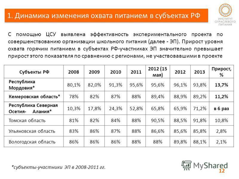 1. Динамика изменения охвата питанием в субъектах РФ Субъекты РФ2008200920102011 2012 (15 мая) 20122013 Прирост, % Республика Мордовия* 80,1%82,0%91,3%95,6% 96,1%93,8%13,7% Кемеровская область*78%82%87%88%89,4%88,9%89,2%11,2% Республика Северная Осет
