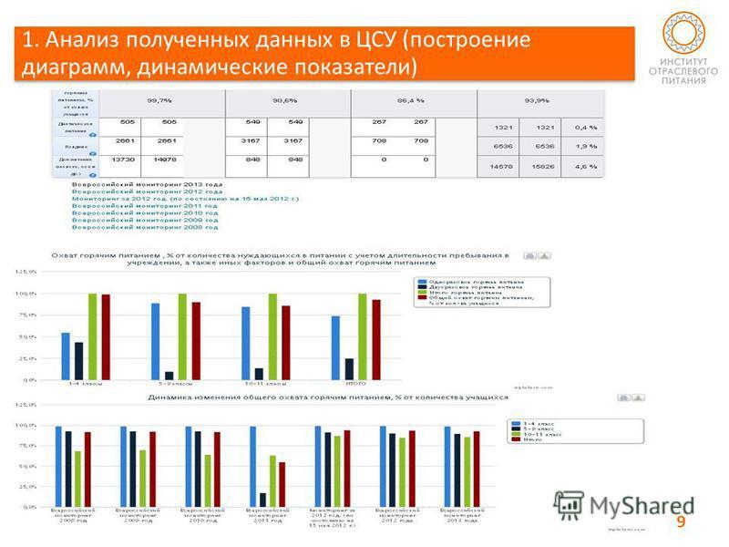 1. Анализ полученных данных в ЦСУ (построение диаграмм, динамические показатели) 9