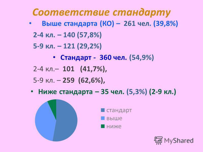 Соответствие стандарту Выше стандарта (КО) – 261 чел. (39,8%) 2-4 кл. – 140 (57,8%) 5-9 кл. – 121 (29,2%) Стандарт - 360 чел. (54,9%) 2-4 кл.– 101 (41,7%), 5-9 кл. – 259 (62,6%), Ниже стандарта – 35 чел. (5,3%) (2-9 кл.)
