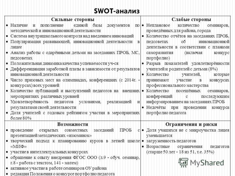 SWOT- анализ Сильные стороны Наличие и пополнение единой базы документов по методической и инновационной деятельности Система внутришкольного контроля над введением инноваций Популяризация развивающей, инновационной деятельности в лицее Анализ работы