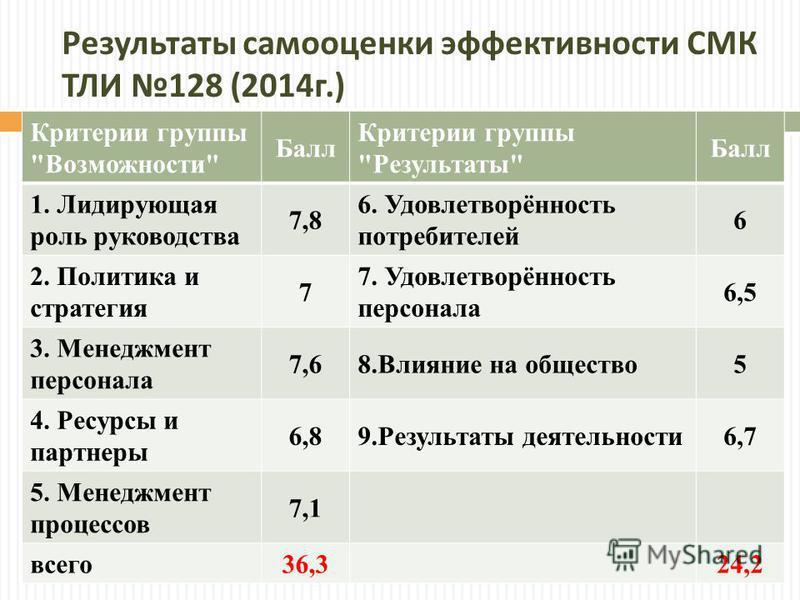 Результаты самооценки эффективности СМК ТЛИ 128 (2014 г.) Критерии группы