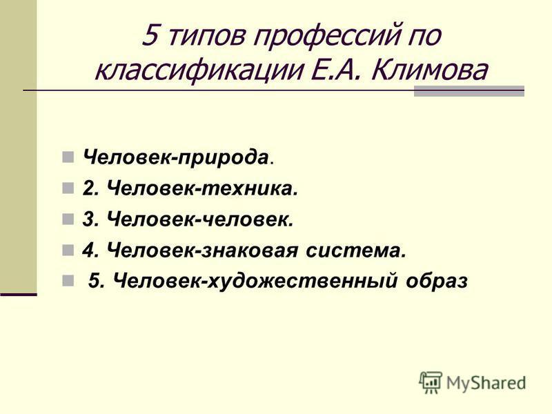5 типов профессий по классификации Е.А. Климова Человек-природа. 2. Человек-техника. 3. Человек-человек. 4. Человек-знаковая система. 5. Человек-художественный образ