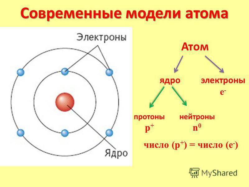 Современные модели атома Атом ядро электронные - протоны p + нейтроны n 0 число (p + ) = число (е - )