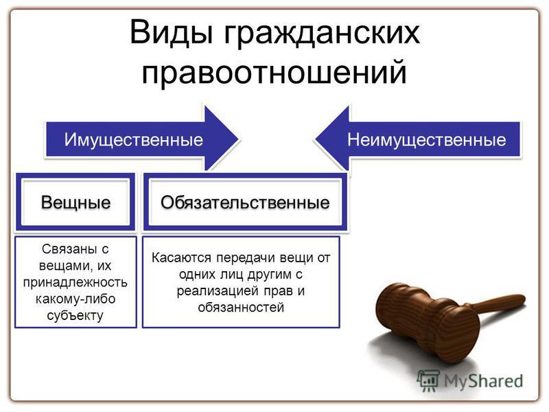 Виды гражданских правоотношений Имущественные Неимущественные Вещные Обязательственные Связаны с вещами, их принадлежность какому-либо субъекту Касаются передачи вещи от одних лиц другим с реализацией прав и обязанностей