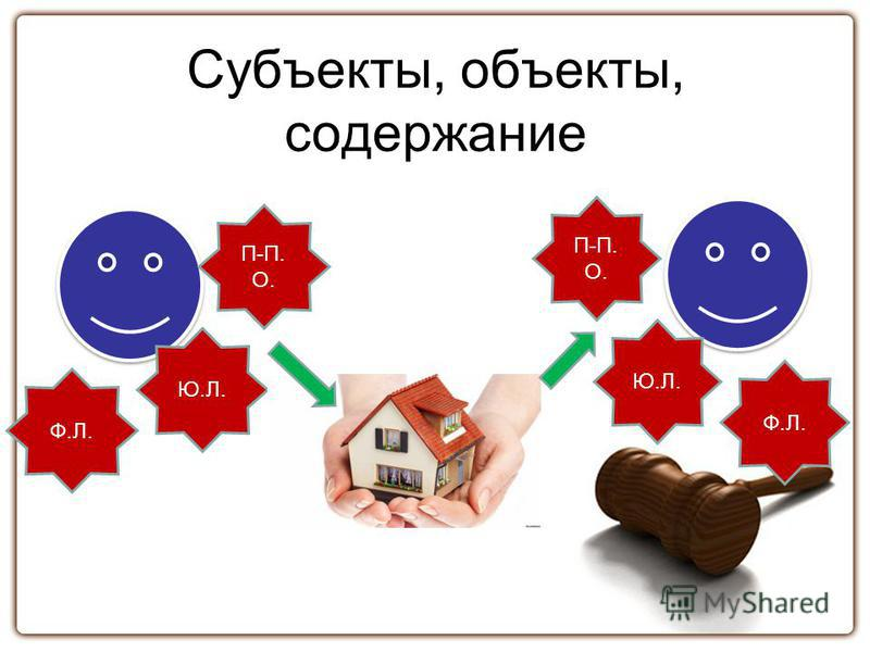 Субъекты, объекты, содержание Ф.Л. Ю.Л. П-П. О. Ф.Л. Ю.Л. П-П. О.