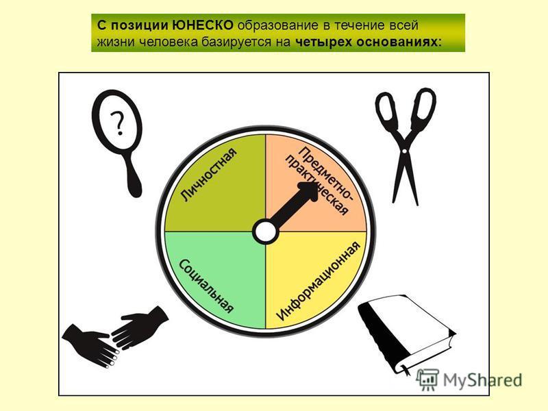 С позиции ЮНЕСКО образование в течение всей жизни человека базируется на четырех основаниях: