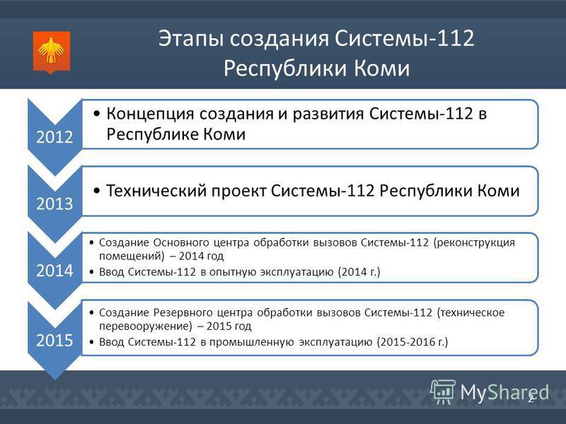 Этапы создания Системы-112 Республики Коми 2012 Концепция создания и развития Системы-112 в Республике Коми 2013 Технический проект Системы-112 Республики Коми 2014 Создание Основного центра обработки вызовов Системы-112 (реконструкция помещений) – 2
