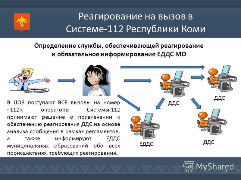 Реагирование на вызов в Системе-112 Республики Коми 6 Определение службы, обеспечивающей реагирование и обязательное информирование ЕДДС МО В ЦОВ поступают ВСЕ вызовы на номер «112», операторы Системы-112 принимают решение о привлечении к обеспечению