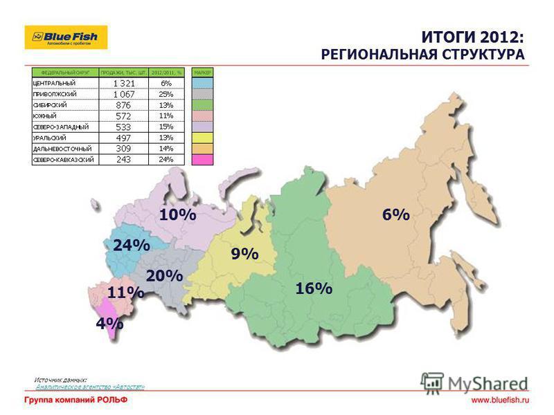 Источник данных: Аналитическое агентство «Автостат» ИТОГИ 2012: РЕГИОНАЛЬНАЯ СТРУКТУРА 24% 20% 16% 11% 10% 9% 6% 4%