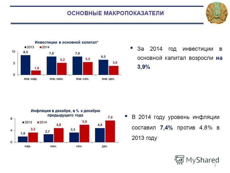 3 За 2014 год инвестиции в основной капитал возросли на 3,9% В 2014 году уровень инфляции составил 7,4% против 4,8% в 2013 году ОСНОВНЫЕ МАКРОПОКАЗАТЕЛИ