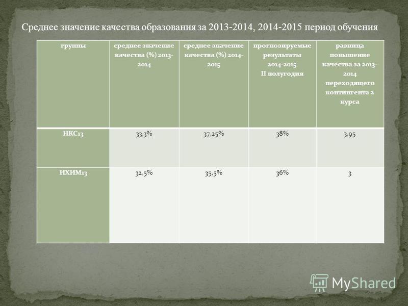 группы среднее значение качества (%) 2013- 2014 среднее значение качества (%) 2014- 2015 прогнозируемые результаты 2014-2015 II полугодия разница повышение качества за 2013- 2014 переходящего контингента 2 курса НКС1333,3%37,25%38%3,95 ИХИМ1332,5%35,