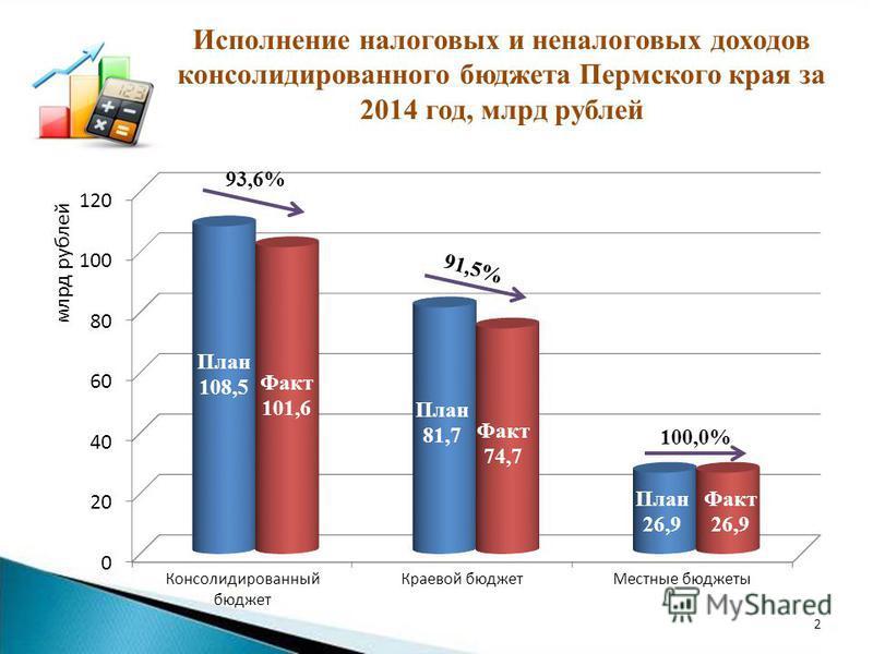 Исполнение налоговых и неналоговых доходов консолидированного бюджета Пермского края за 2014 год, млрд рублей 2