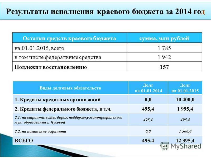 Результаты исполнения краевого бюджета за 2014 год Остатки средств краевого бюджета сумма, млн рублей на 01.01.2015, всего 1 785 в том числе федеральные средства 1 942 Подлежит восстановлению 157