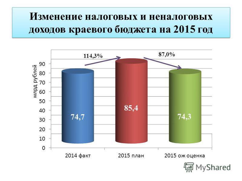 Изменение налоговых и неналоговых доходов краевого бюджета на 2015 год 114,3%