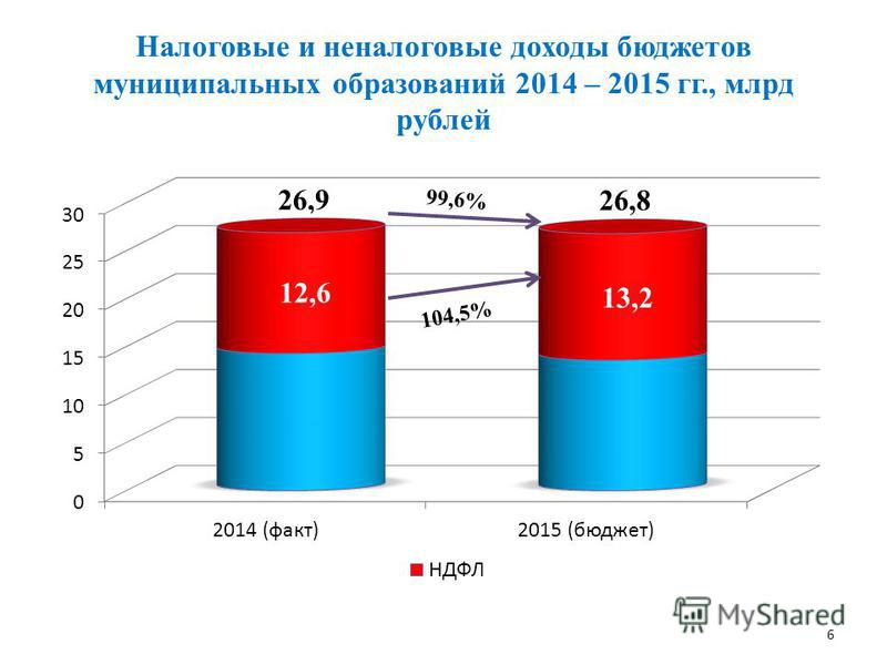 Налоговые и неналоговые доходы бюджетов муниципальных образований 2014 – 2015 гг., млрд рублей 6 26,8 104,5%