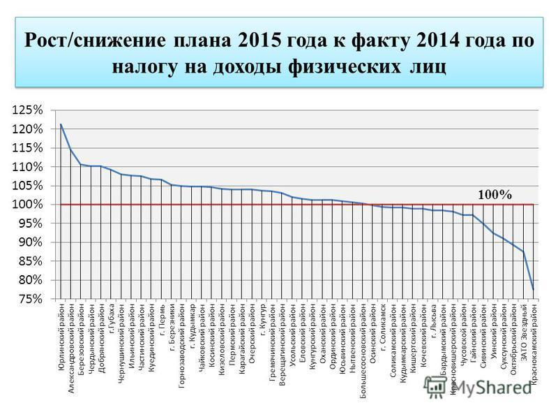 Рост/снижение плана 2015 года к факту 2014 года по налогу на доходы физических лиц
