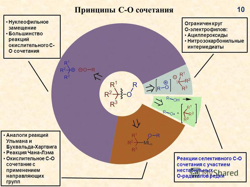 Принципы C-O сочетания Аналоги реакций Ульмана и Бухвальда-Хартвига Реакция Чана-Лэма Окислительное C-O сочетание с применением направляющих групп Нуклеофильное замещение Большинство реакций окислительного C- O сочетания Ограничен круг O-электрофилов