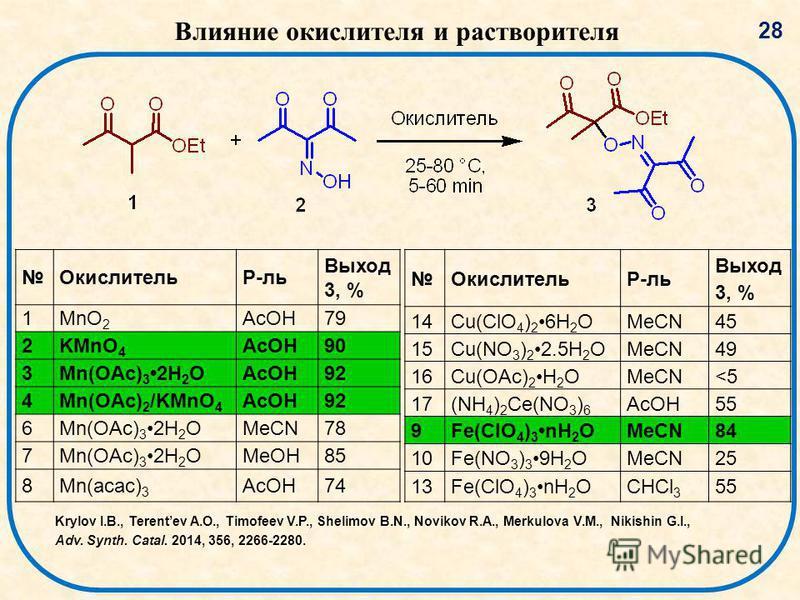 Влияние окислителя и растворителя ОкислительР-ль Выход 3, % 1MnO 2 AcOH79 2KMnO 4 AcOH90 3Mn(OAc) 3 2H 2 OAcOH9292 4Mn(OAc) 2 /KMnO 4 AcOH92 6Mn(OAc) 3 2H 2 OMeCN78 7Mn(OAc) 3 2H 2 OMeOH85 8Mn(acac) 3 AcOH74 ОкислительР-ль Выход 3, % 14Cu(ClO 4 ) 2 6
