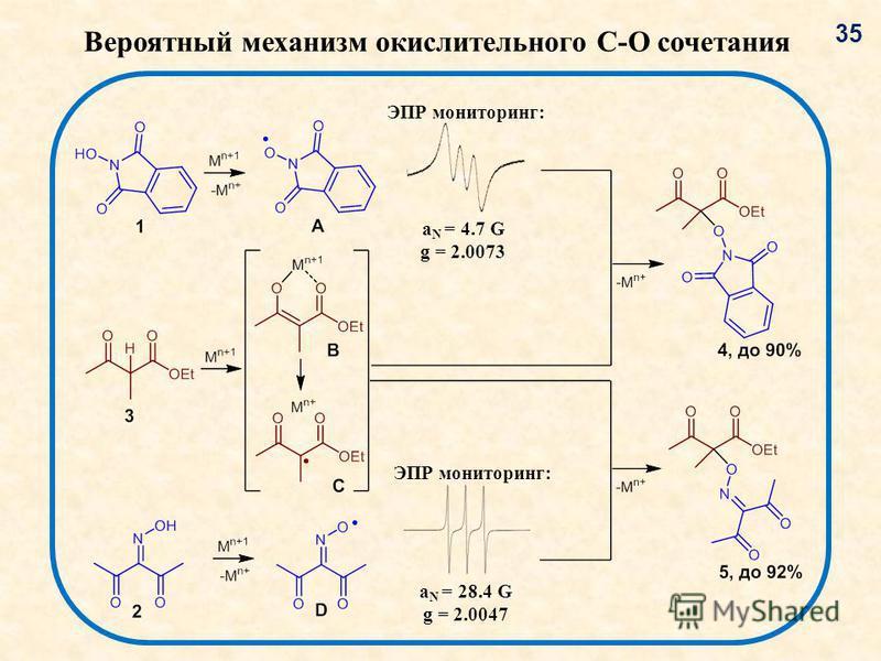 Вероятный механизм окислительного C-O сочетания a N = 4.7 G g = 2.0073 ЭПР мониторинг: a N = 28.4 G g = 2.0047 ЭПР мониторинг: 3535