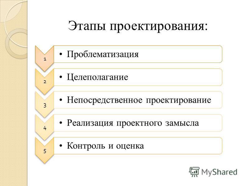 Этапы проектирования: 1 Проблематизация 2 Целеполагание 3 Непосредственное проектирование 4 Реализация проектного замысла 5 Контроль и оценка
