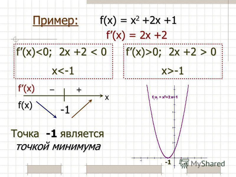 Пример: f(x) = x 2 +2x +1 f(x) = 2x +2 f(x)>0; 2x +2 > 0 x>-1 f(x)<0; 2x +2 < 0 x<-1f(x) f(x) + – –– – x Точка -1 является точкой минимума