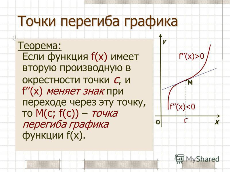 Точки перегиба графика Теорема: Если функция f(x) имеет вторую производную в окрестности точки с, и f(x) меняет знак при переходе через эту точку, то М(с; f(c)) – точка перегиба графика функции f(x). О f(x)>0 М. X y f(x)<0 C