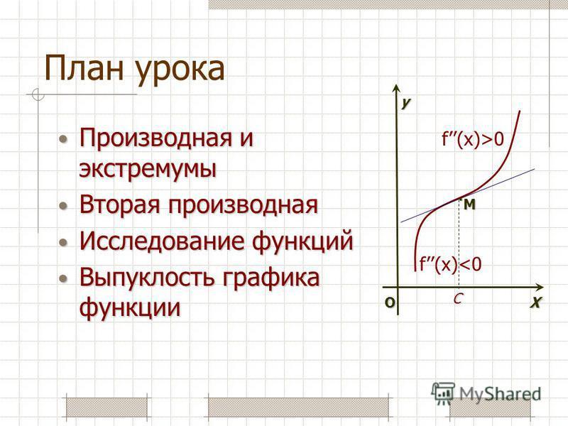 План урока Производная и экстремумы Производная и экстремумы Вторая производная Вторая производная Исследование функций Исследование функций Выпуклость графика функции Выпуклость графика функции О f(x)>0 М. X y f(x)<0 C