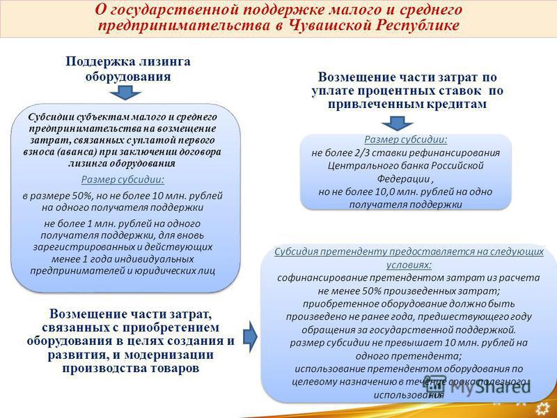 Субсидии субъектам малого и среднего предпринимательства на возмещение затрат, связанных с уплатой первого взноса (аванса) при заключении договора лизинга оборудования Размер субсидии: в размере 50%, но не более 10 млн. рублей на одного получателя по