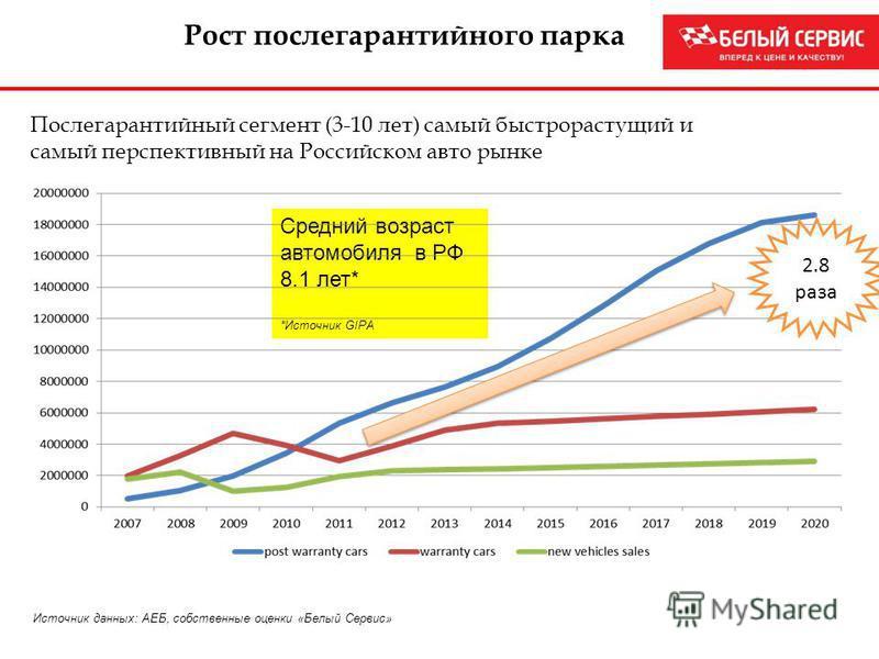 Источник данных: АЕБ, собственные оценки «Белый Сервис» Рост послегарантийного парка Послегарантийный сегмент (3-10 лет) самый быстрорастущий и самый перспективный на Российском авто рынке Средний возраст автомобиля в РФ 8.1 лет* *Источник GIPA 2.8 р