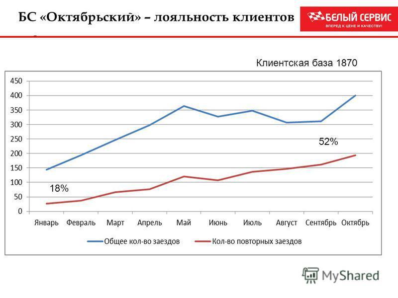 - 18% 52% БС «Октябрьский» – лояльность клиентов Клиентская база 1870