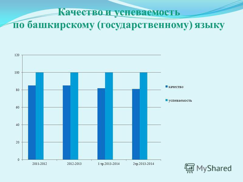 Качество и успеваюююеттттмость по башкирскому (государственному) языку