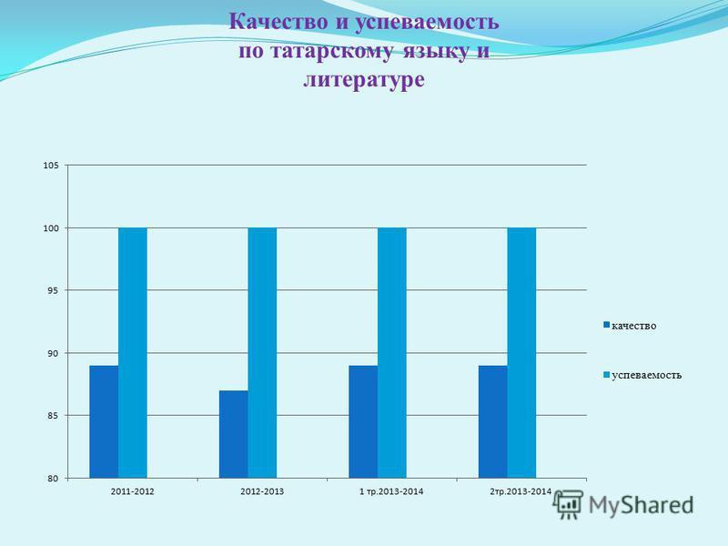 Качество и успеваюююеттттмость по татарскому языку и литературе