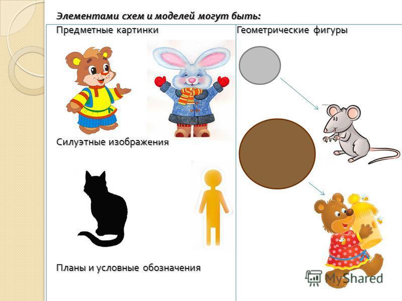 Элементами схем и моделей могут быть : Предметные картинки Геометрические фигуры Силуэтные изображения Планы и условные обозначения