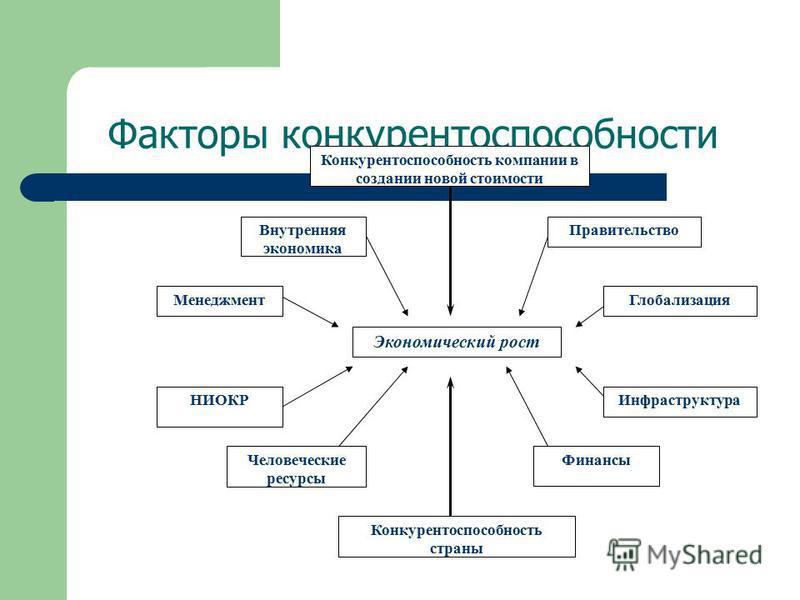 Факторы конкурентоспособности Экономический рост Конкурентоспособность компании в создании новой стоимости Конкурентоспособность страны Внутренняя экономика Менеджмент Правительство Глобализация НИОКР Человеческие ресурсы Инфраструктура Финансы