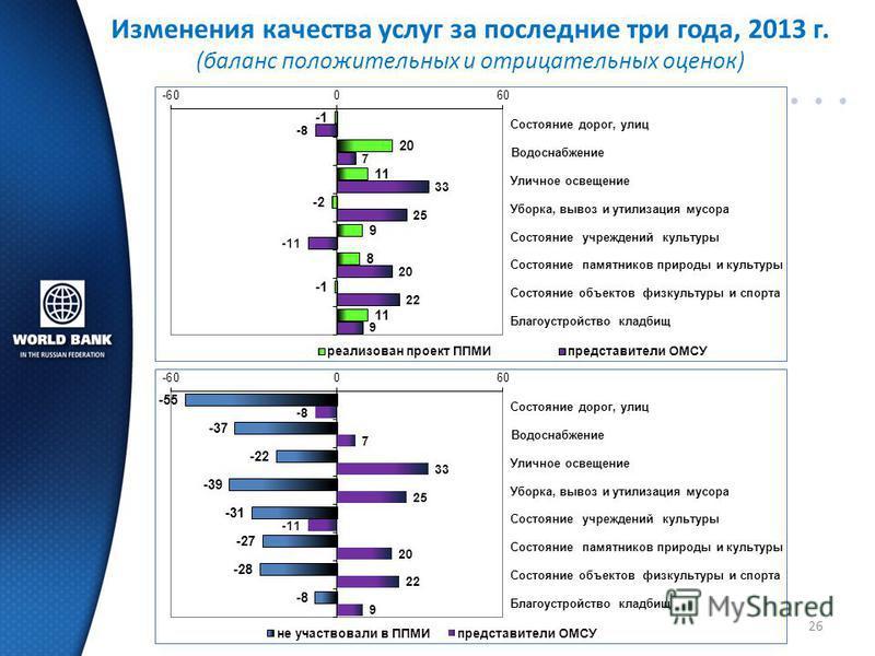 26 Изменения качества услуг за последние три года, 2013 г. (баланс положительных и отрицательных оценок)